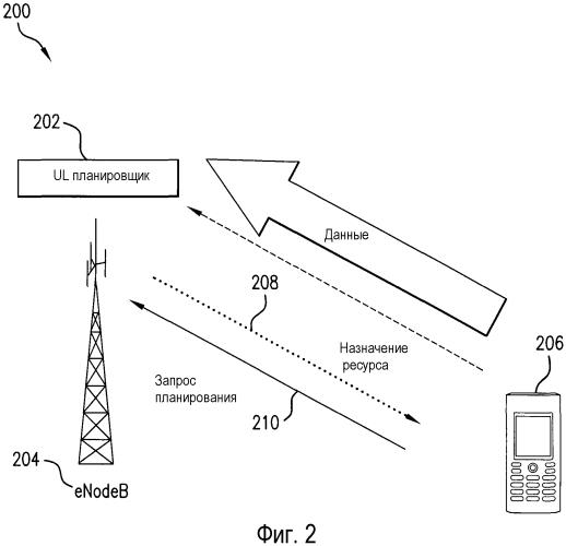 Способы и системы для планирования ресурсов в телекоммуникационной системе