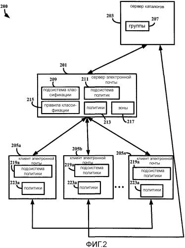 Классификация зон сообщений электронной почты