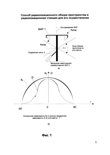 Способ радиолокационного обзора пространства и радиолокационная станция для его осуществления