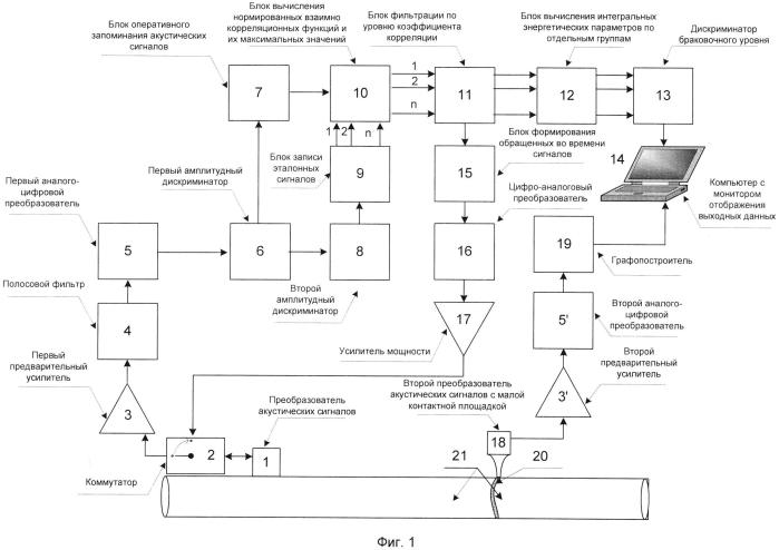 Акустическое устройство обнаружения и определения местоположения дефектов в сварных швах