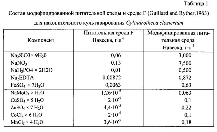Способ получения биомассы диатомовой водоросли cylindrotheca closterium