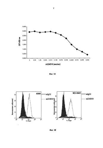 Антитело против cmet и его применение для определения и диагностики рака