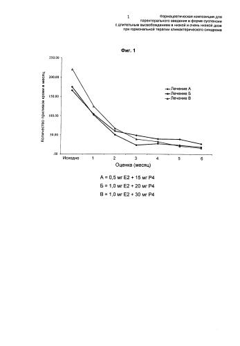 Фармацевтическая композиция для парентерального введения в форме суспензии с длительным высвобождением в низкой и очень низкой дозе при гормональной терапии климактерического синдрома