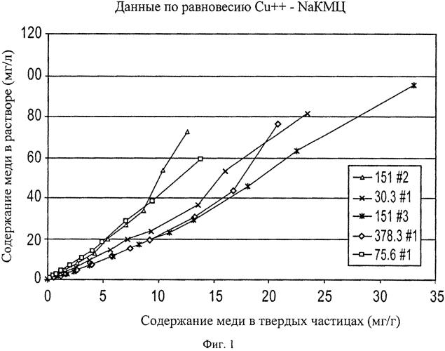 Медные соли ионообменных материалов для использования при лечении и предотвращении инфекций