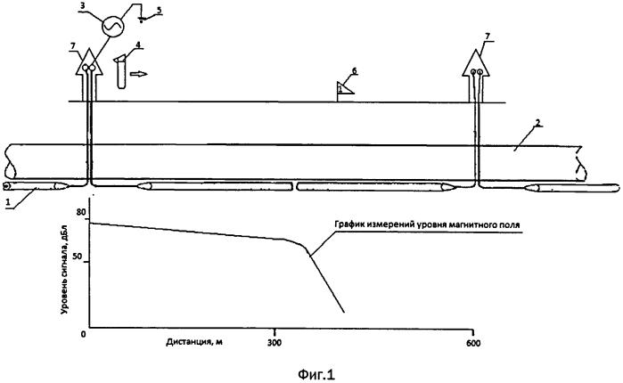 Способ определения места повреждения протяженного анодного заземлителя