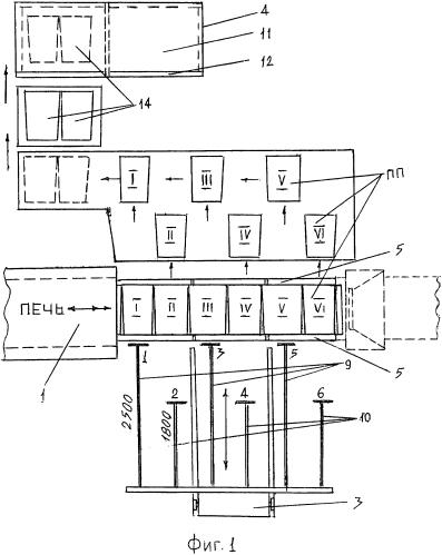 Агрегат для производства пеностекольных плит