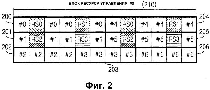 Способ и устройство назначения ресурсов канала управления в системе мобильной связи с использованием мультиплексирования с ортогональным частотным разделением