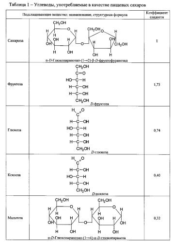 Способ получения сахарного продукта на основе сахарозы с регулируемой сладостью
