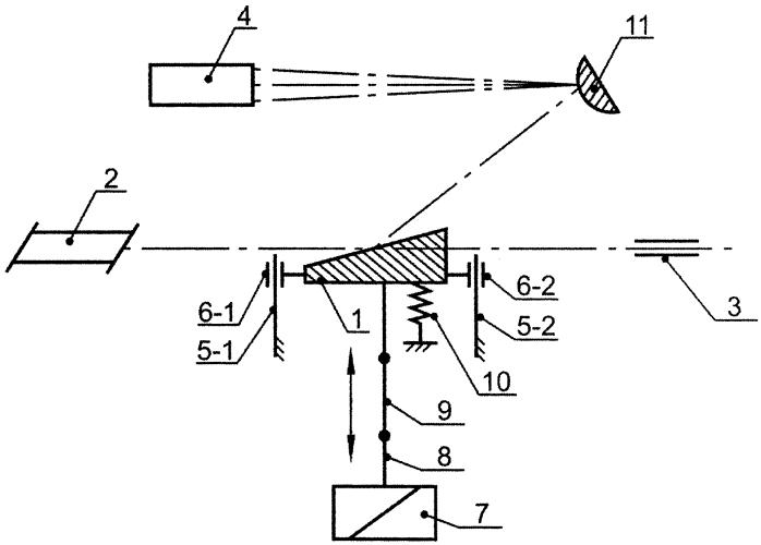 Оптико-механическая система