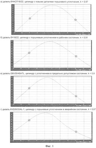 Способ диагностирования поршневого уплотнения двигателя внутреннего сгорания по индикаторной диаграмме