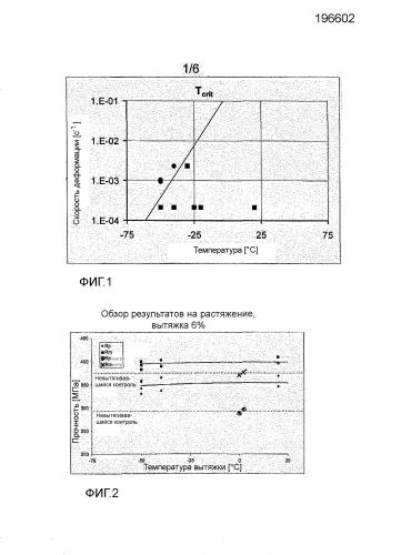 Способ получения фасонной панели из сплава al для аэрокосмических применений