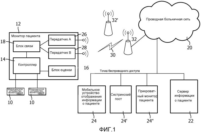 Система и способ высоконадежной доставки жизненно важных тревожных сигналов по совместно используемым беспроводным каналам