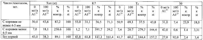 Способ отбора in vitro кислотоустойчивых форм клевера лугового