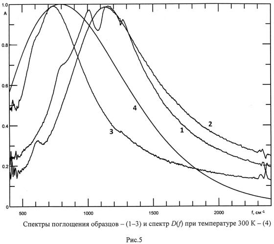 Трехслойное тонкопленочное покрытие, широкополосно резонансно поглощающее инфракрасное излучение и обладающее высокой тепловой чувствительностью