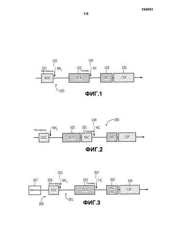 Объединенные катализатор удаления просочившегося аммиака и катализатор экзотермического окисления углеводородов