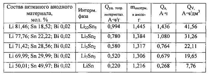 Первичный химический источник тока