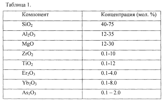 Способ получения стеклокерамики с наноразмерными кристаллами твердых растворов титанатов-цирконатов эрбия и/или иттербия