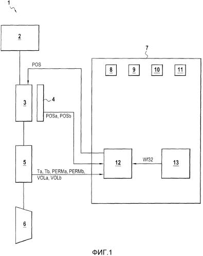 Управление топливодозирующим устройством для турбомашины