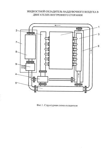 Жидкостной охладитель наддувочного воздуха в двигателях внутреннего сгорания