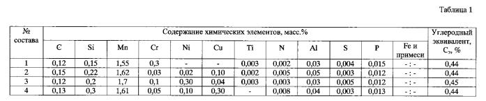 Способ производства горячекатаных листов для строительных стальных конструкций (варианты)