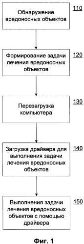 Способ отложенного устранения вредоносного кода
