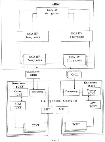 Автоматизированная система контроля территорий и управления силами и средствами охраны