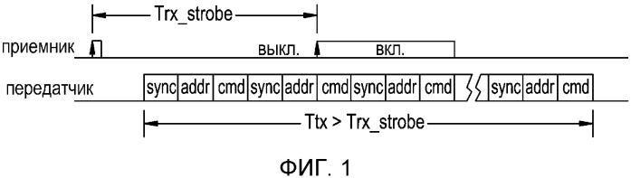 Протокол беспроводной передачи данных для приемников малой мощности