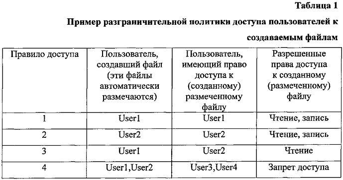 Система контроля доступа к файлам на основе их автоматической разметки с размещением учетных данных субъекта доступа в создаваемом файле