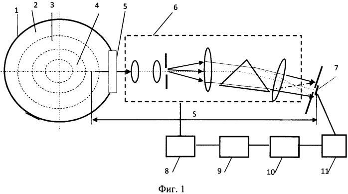 Способ спектрометрического измерения температуры потока газа с поглотителем