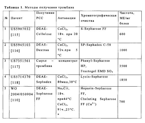 Способ получения концентрата тромбина