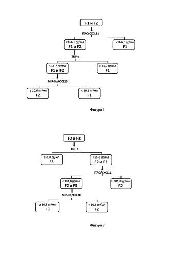 Способ лабораторной диагностики стадии фиброза печени при хроническом вирусном гепатите с