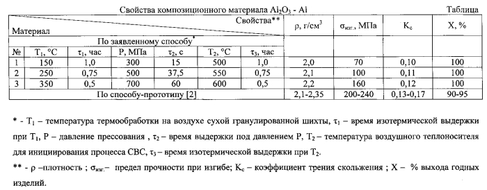 Способ получения композиционного материала al2o3-al