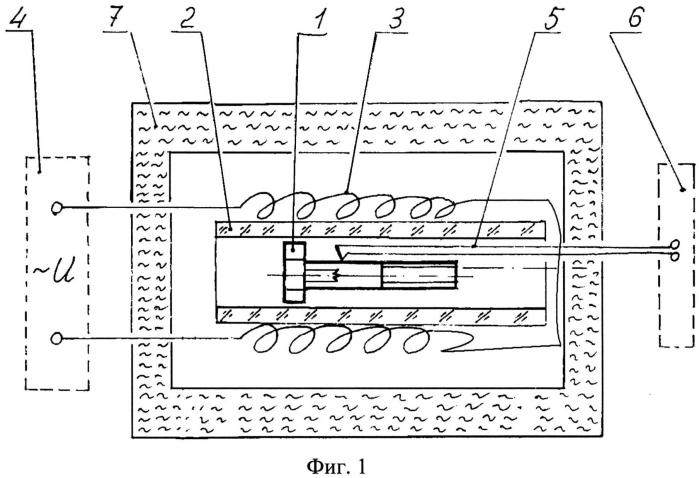 Способ определения характеристик срабатывания пиротехнических изделий при тепловом воздействии и устройство для его реализации