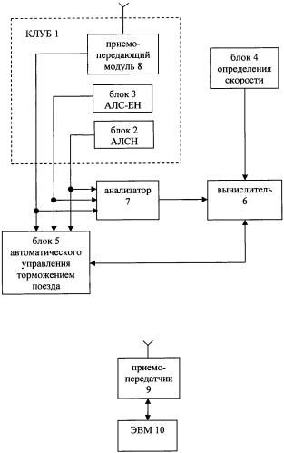Система управления движением поезда