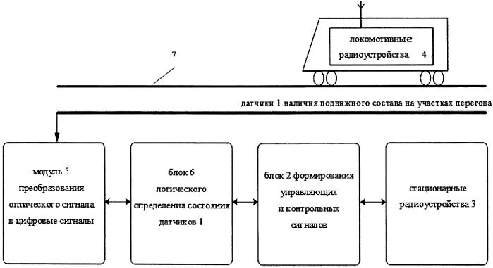 Устройство для автоматического интервального регулирования движения поездов