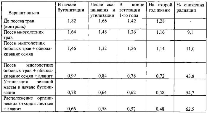 Способ снижения радиоактивности почв