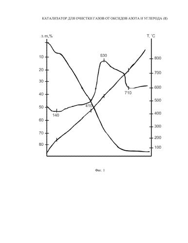 Катализатор для очистки газов от оксидов азота и углерода (ii)