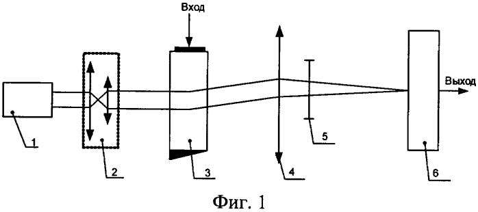 Акустооптический измеритель параметров радиосигналов с повышенным разрешением