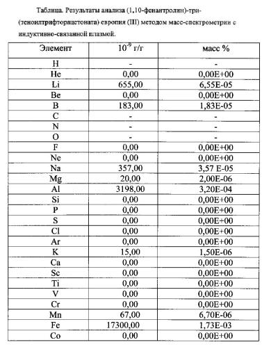 Способ получения электролюминесцентного материала 1,10-фенантролин-три-(теноилтрифторацетоната) европия (iii) для использования в производстве органических светоизлучающих диодов (осид) и структур на их основе