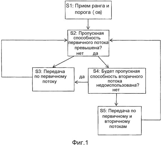 Связь с множественным вводом/множественным выводом (mimo)