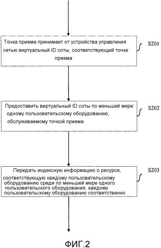 Способ определения ортогонального ресурса на основе виртуального id соты в системе связи сомр