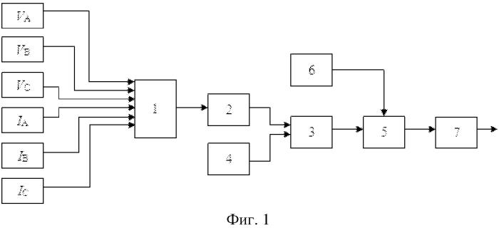 Способ определения расстояния до места повреждения на линии электропередачи