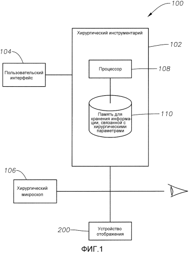 Устройство отображения для офтальмологической хирургической консоли с выбираемыми пользователем секторами
