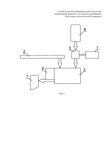 Способ индивидуальной подготовки закачиваемой жидкости для очистки призабойной зоны пласта нагнетательной скважины