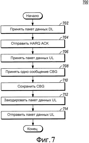 Способ обеспечения канала восходящей линии связи, основанного на конфликте при попытке одновременной передачи данных