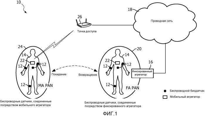 Способ энергосберегающего обнаружения сети датчиков на теле