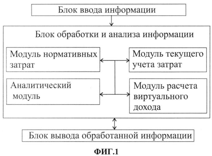 Система для проактивного контроля за деятельностью предприятия