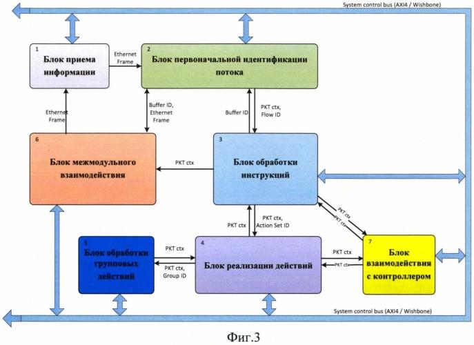 Устройство для приема и передачи данных с возможностью осуществления взаимодействия с openflow контроллером