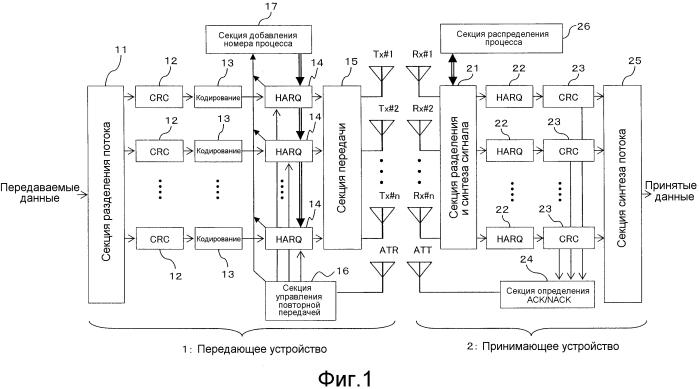 Способ управления передачей, передающее устройство и принимающее устройство для системы беспроводной связи