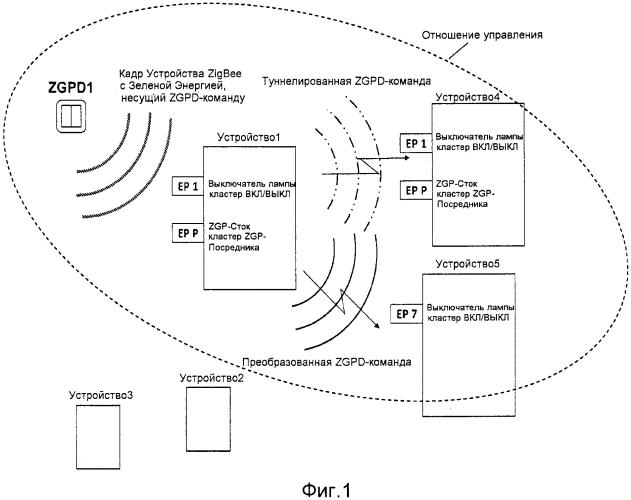 Способ функционирования и ввода в действие устройств в сети zigbee